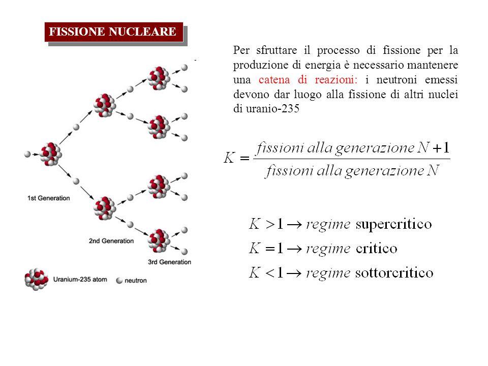 FISSIONE NUCLEARE Per sfruttare il processo di fissione per la produzione di energia è necessario mantenere una catena di reazioni: i neutroni emessi