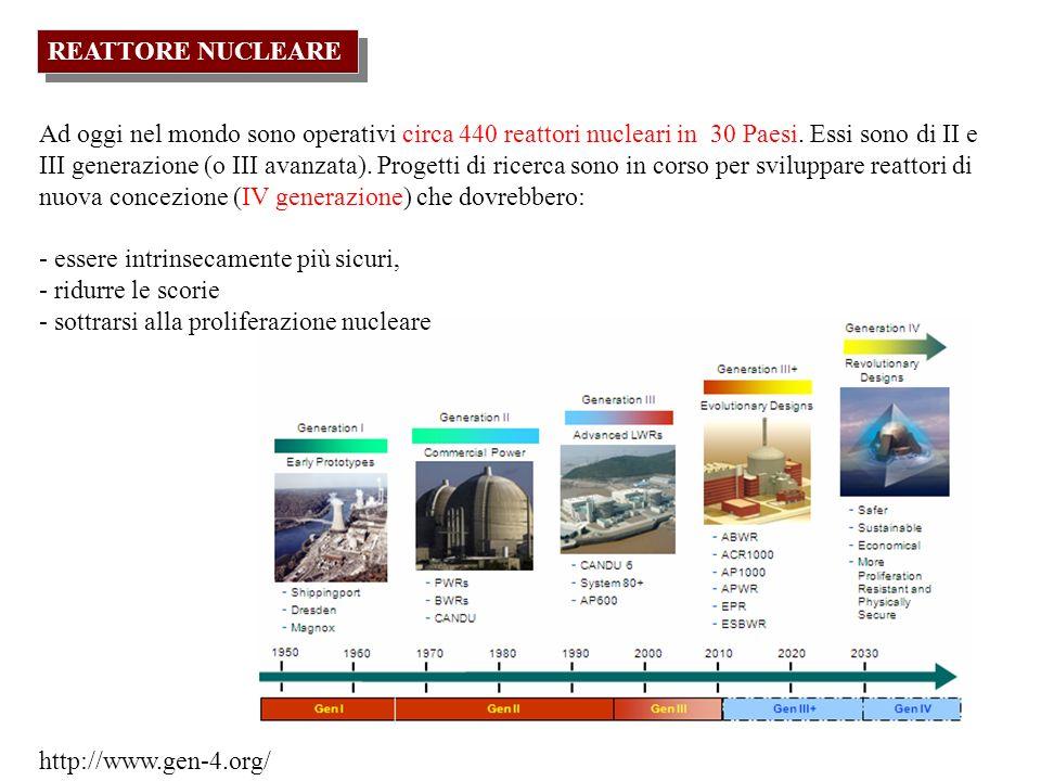 REATTORE NUCLEARE Ad oggi nel mondo sono operativi circa 440 reattori nucleari in 30 Paesi. Essi sono di II e III generazione (o III avanzata). Proget