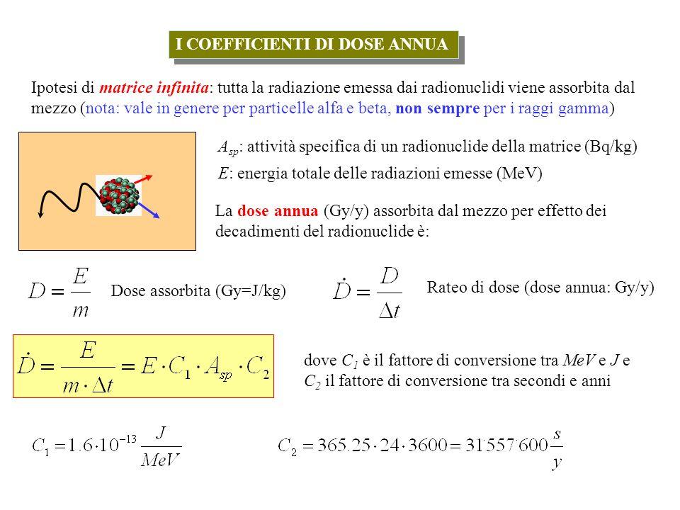 I COEFFICIENTI DI DOSE ANNUA Ipotesi di matrice infinita: tutta la radiazione emessa dai radionuclidi viene assorbita dal mezzo (nota: vale in genere