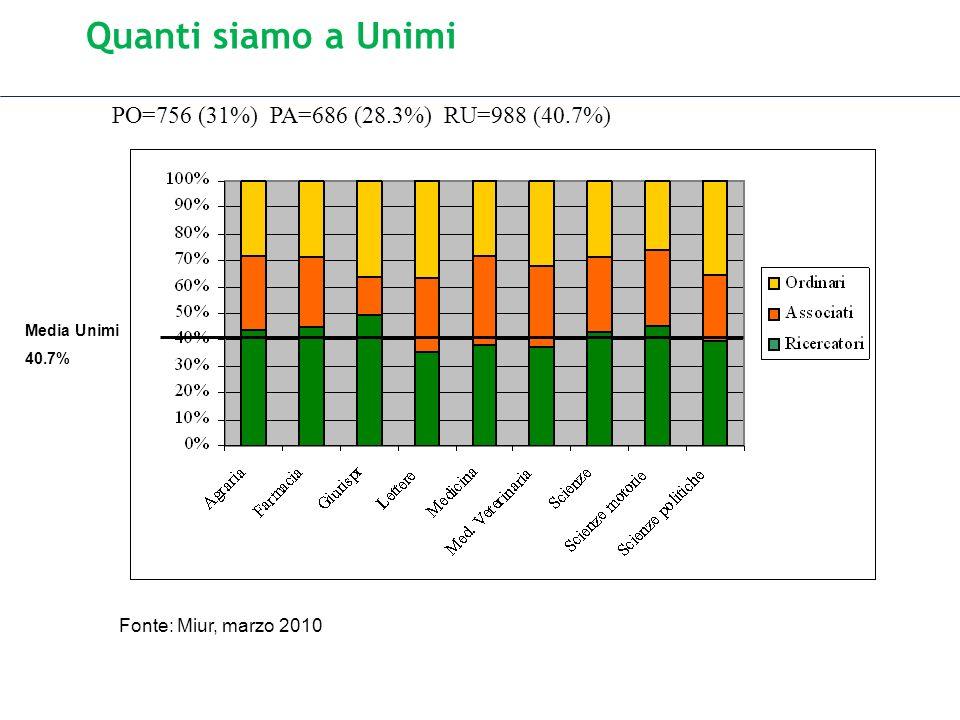 Quanti siamo a Unimi Media Unimi 40.7% PO=756 (31%) PA=686 (28.3%) RU=988 (40.7%) Fonte: Miur, marzo 2010