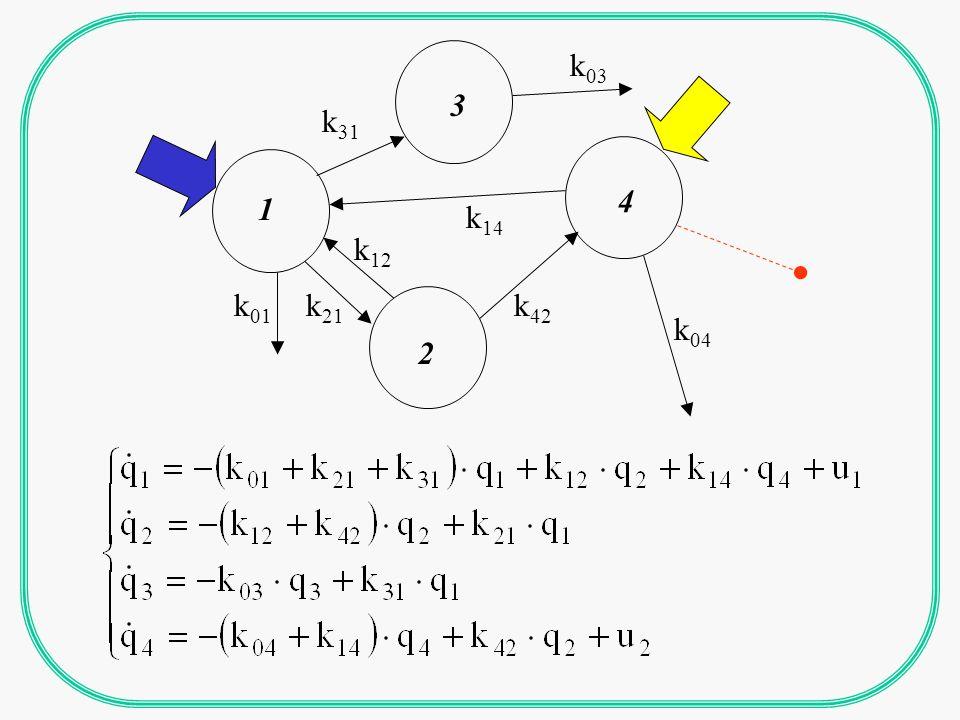 1 7 2 3 6 8 5 4 Percorso 1->6: lunghezza 2 2 percorsi 1->4: lunghezza 2 e 3 Compartimenti input connectable: 1,2,3,4,5,6,8 Compartimenti output connectable: 1,2,3,4,5,6,7 Sottosistema h=1, k=1: [1,2,3,6] Sottosistema h=2, k=1: [1,2,3,4,5] Sottosistemi chiusi: [6], [4,5] Parti comuni in cascata: [1,2,3]