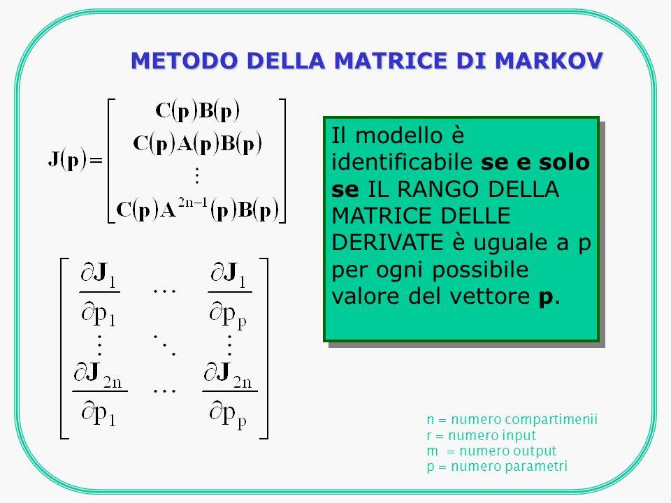METODO DELLA MATRICE DI MARKOV n = numero compartimenii r = numero input m = numero output p = numero parametri Il modello è identificabile se e solo se IL RANGO DELLA MATRICE DELLE DERIVATE è uguale a p per ogni possibile valore del vettore p.