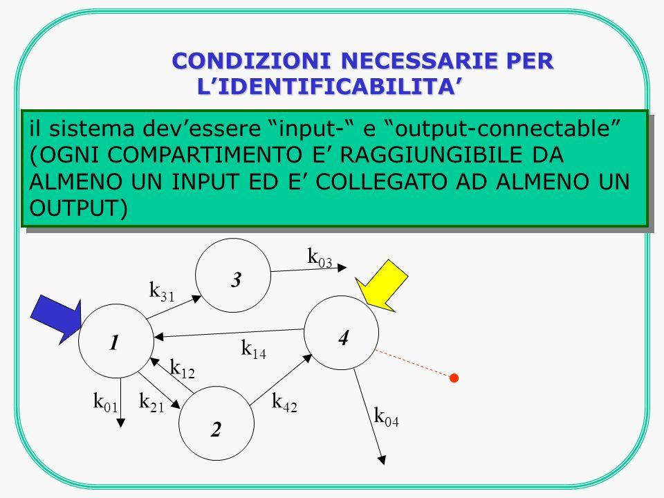 il sistema devessere input- e output-connectable (OGNI COMPARTIMENTO E RAGGIUNGIBILE DA ALMENO UN INPUT ED E COLLEGATO AD ALMENO UN OUTPUT) CONDIZIONI NECESSARIE PER LIDENTIFICABILITA k 21 k 01 k 12 k 14 k 31 k 03 k 42 k 04 1 3 2 4