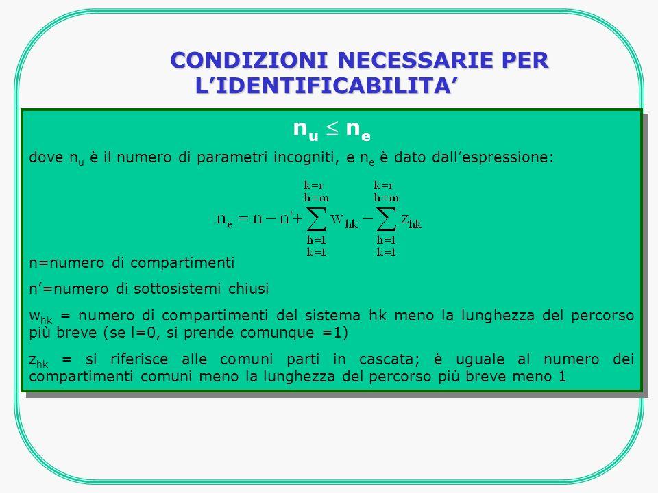 n u n e dove n u è il numero di parametri incogniti, e n e è dato dallespressione: n=numero di compartimenti n=numero di sottosistemi chiusi w hk = numero di compartimenti del sistema hk meno la lunghezza del percorso più breve (se l=0, si prende comunque =1) z hk = si riferisce alle comuni parti in cascata; è uguale al numero dei compartimenti comuni meno la lunghezza del percorso più breve meno 1 n u n e dove n u è il numero di parametri incogniti, e n e è dato dallespressione: n=numero di compartimenti n=numero di sottosistemi chiusi w hk = numero di compartimenti del sistema hk meno la lunghezza del percorso più breve (se l=0, si prende comunque =1) z hk = si riferisce alle comuni parti in cascata; è uguale al numero dei compartimenti comuni meno la lunghezza del percorso più breve meno 1 CONDIZIONI NECESSARIE PER LIDENTIFICABILITA