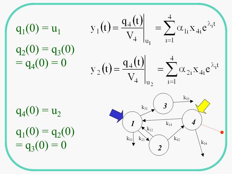 METODO DELLA MATRICE DI MARKOV 2n sottomatrici di ordine mxr n = numero compartimenii r = numero input m = numero output p = numero parametri p derivate per ogni termine di ogni sottomatrice 2nxmxrxp derivate!!!!!