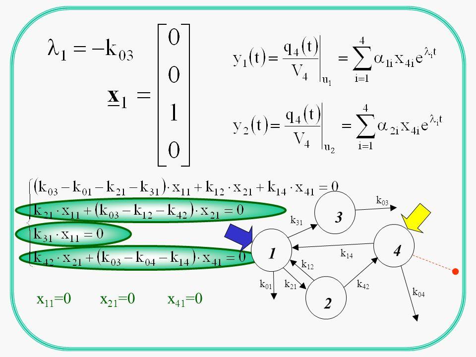 il sistema devessere input- e output-connectable (OGNI COMPARTIMENTO E RAGGIUNGIBILE DA ALMENO UN INPUT ED E COLLEGATO AD ALMENO UN OUTPUT) CONDIZIONI NECESSARIE PER LIDENTIFICABILITA k 34 k 43 k 32 1 Stomach 2 Small intestine k 21 k 02 k 03 4 Organs & tissues 3 Transfer compartment