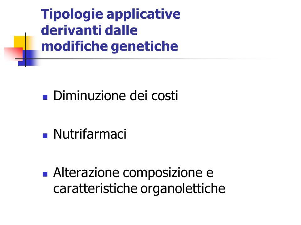 Tipologie applicative derivanti dalle modifiche genetiche Diminuzione dei costi Nutrifarmaci Alterazione composizione e caratteristiche organolettiche