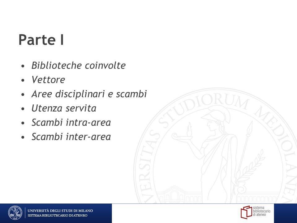 SISTEMA BIBLIOTECARIO DI ATENEO Parte I Biblioteche coinvolte Vettore Aree disciplinari e scambi Utenza servita Scambi intra-area Scambi inter-area