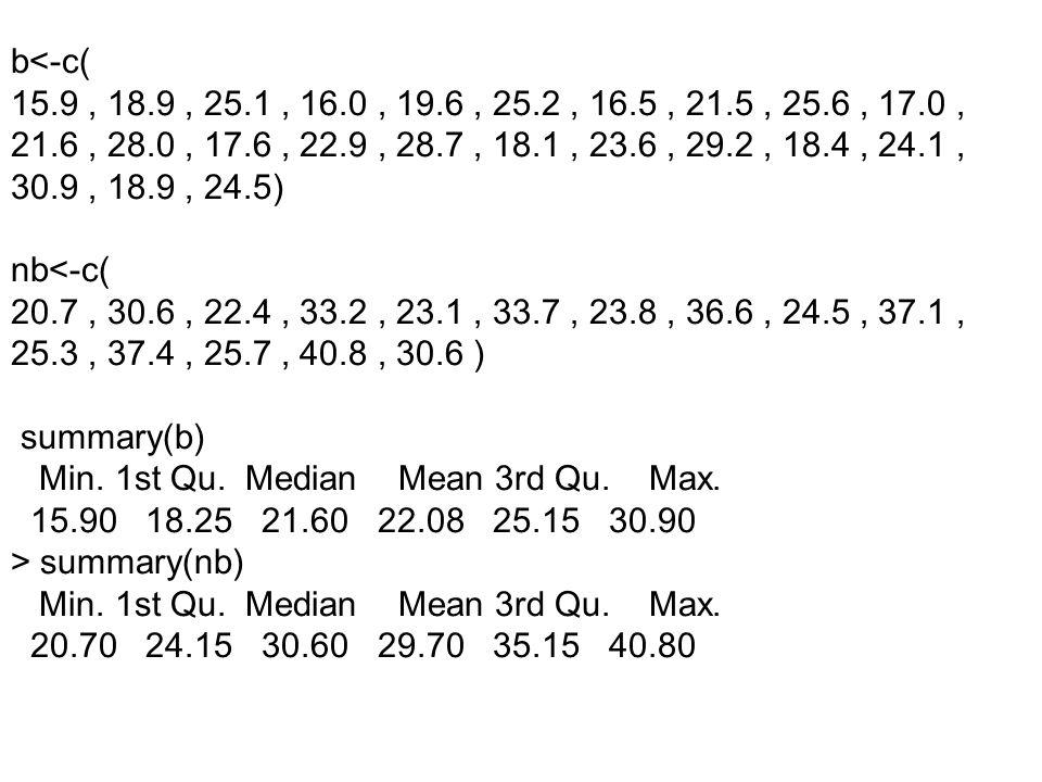 b<-c( 15.9, 18.9, 25.1, 16.0, 19.6, 25.2, 16.5, 21.5, 25.6, 17.0, 21.6, 28.0, 17.6, 22.9, 28.7, 18.1, 23.6, 29.2, 18.4, 24.1, 30.9, 18.9, 24.5) nb<-c(