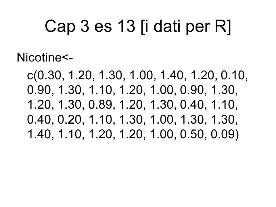 Cap 3 es 13 [i dati per R] Nicotine<- c(0.30, 1.20, 1.30, 1.00, 1.40, 1.20, 0.10, 0.90, 1.30, 1.10, 1.20, 1.00, 0.90, 1.30, 1.20, 1.30, 0.89, 1.20, 1.