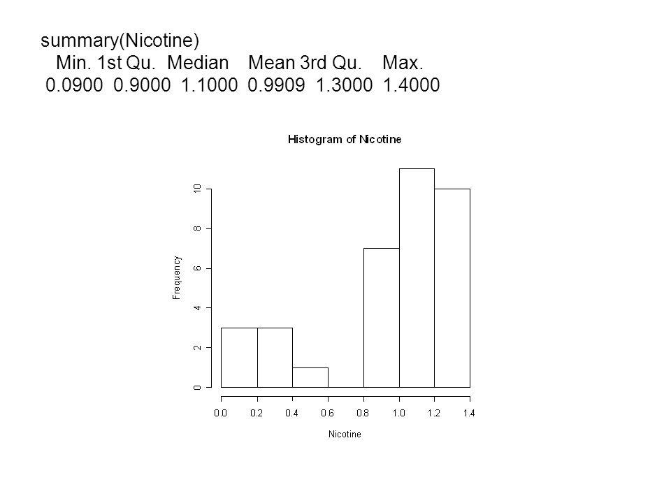 summary(Nicotine) Min. 1st Qu. Median Mean 3rd Qu. Max. 0.0900 0.9000 1.1000 0.9909 1.3000 1.4000