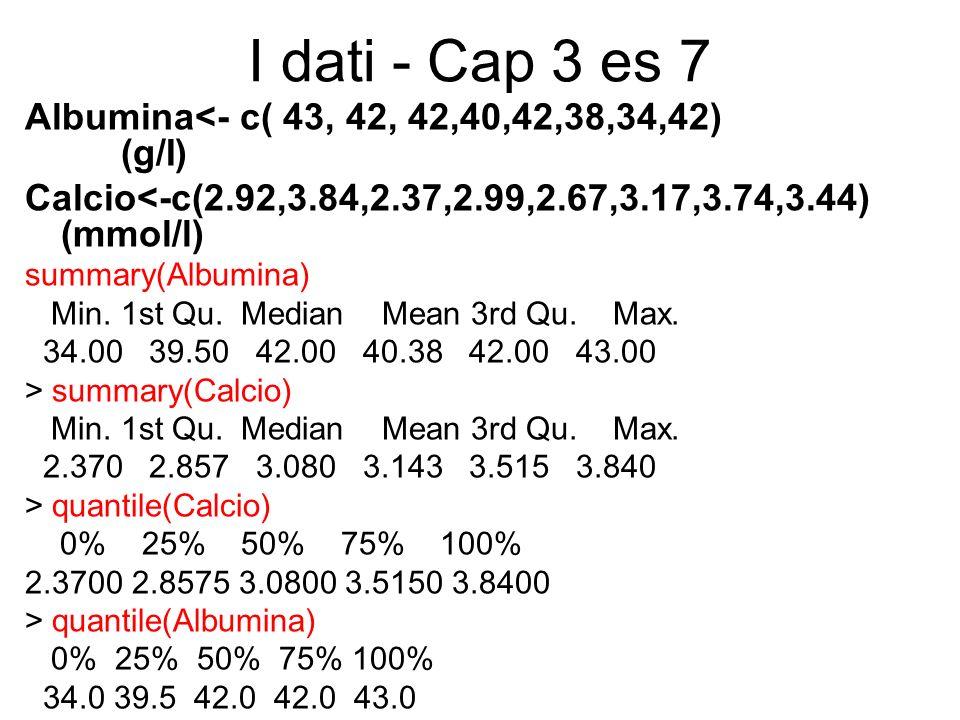 I dati - Cap 3 es 7 Albumina<- c( 43, 42, 42,40,42,38,34,42) (g/I) Calcio<-c(2.92,3.84,2.37,2.99,2.67,3.17,3.74,3.44) (mmol/l) summary(Albumina) Min.