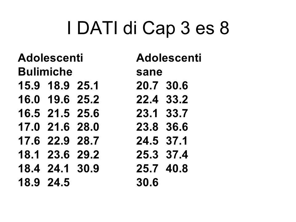 I DATI di Cap 3 es 8 Adolescenti Bulimichesane 15.918.925.120.730.6 16.019.625.222.433.2 16.521.525.623.133.7 17.021.628.023.836.6 17.622.928.724.537.
