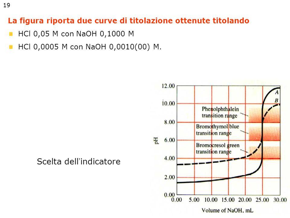Scelta dellindicatore acido-base In generale si sceglie un indicatore il cui intervallo di viraggio coincide il più possibile con la parte più ripida
