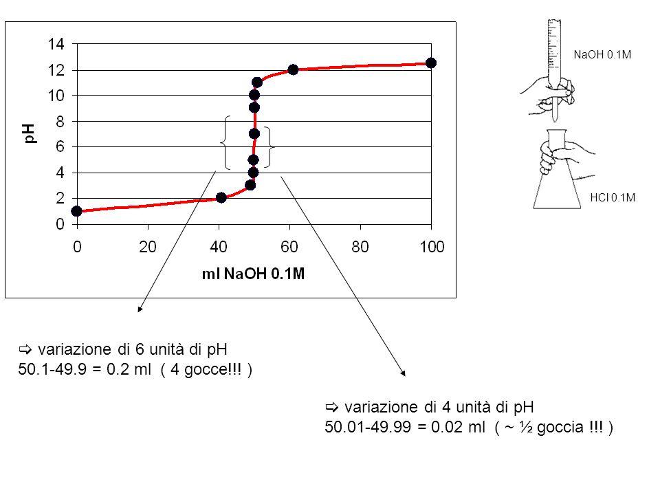 Il pH durante una titolazione acido forte – base forte 50 ml di HCl 0.1M + NaOH 0.1M ml NaOH 0.1M pH 01 [H + ] = 50 x 0.1 / 50 = 10 -1 40.912 [H + ] =