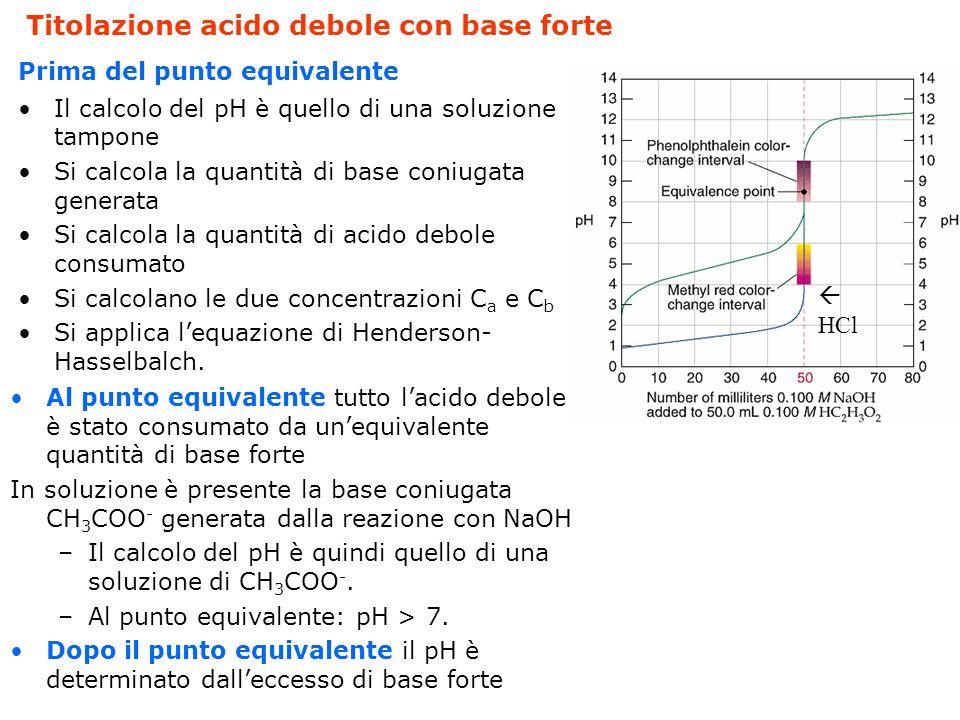 Titolazione acido debole con base forte : CH 3 COOH con NaOH. Inizialmente, prima dellaggiunta della base, la soluzione contiene solo lacido debole: I