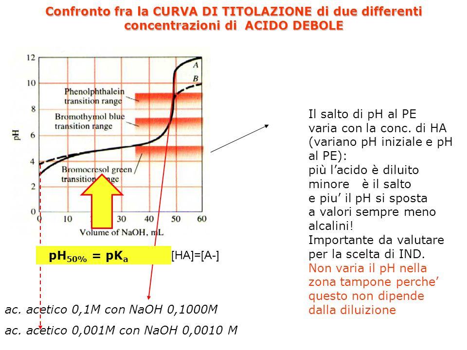 Acido debole con base forte Curve di titolazione Il calcolo approssimato (senza considerare leffetto di diluizione) si esegue utilizzando le tre formu