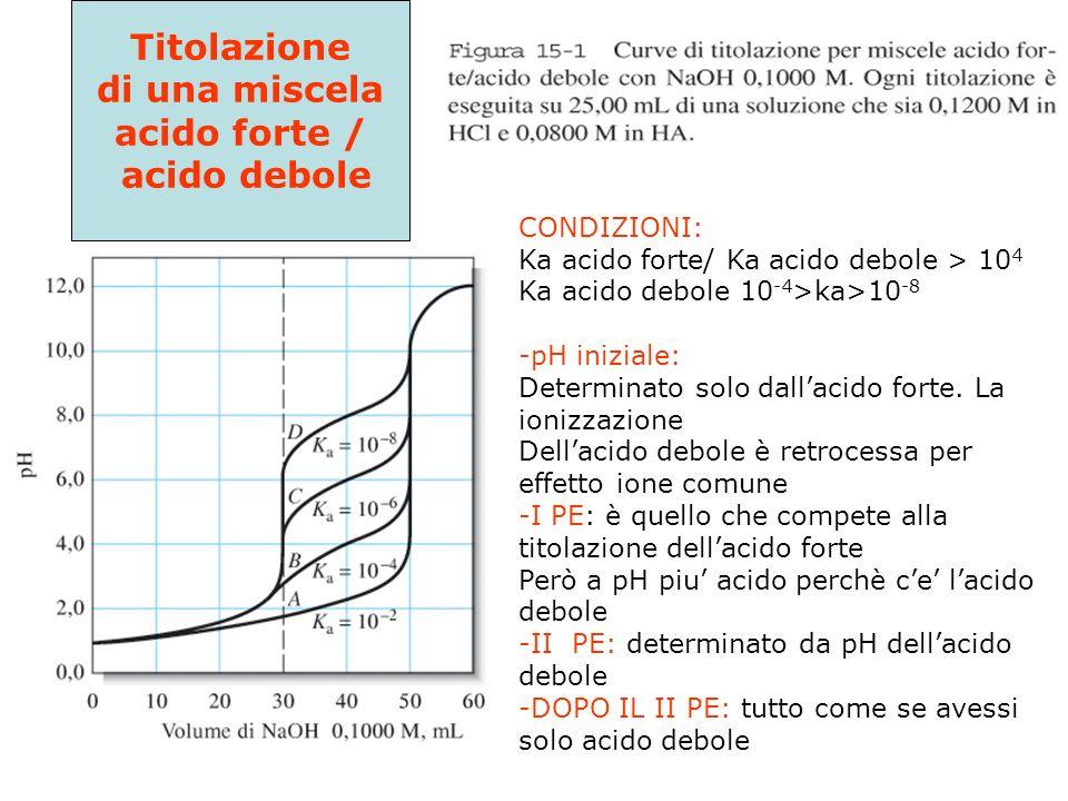 Confronto fra la CURVA DI TITOLAZIONE di UN ACIDO FORTE E quella di un ACIDO DEBOLE CH 3 COOH HCl Il salto di pH al PE varia con la conc. di HA (varia