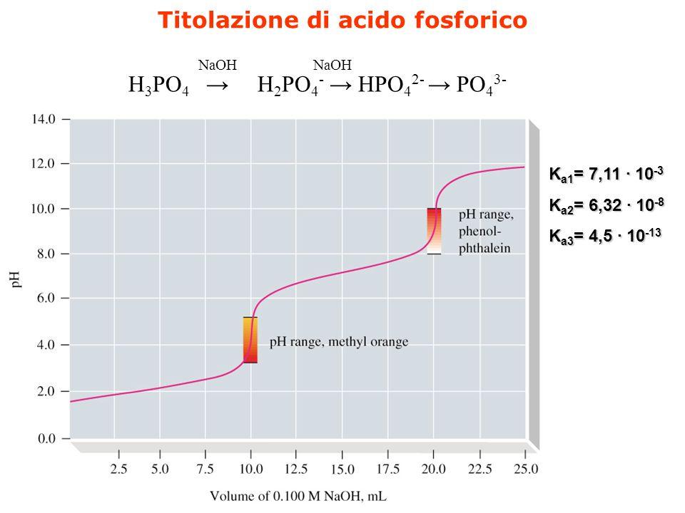 Titolazione di acidi poliprotici
