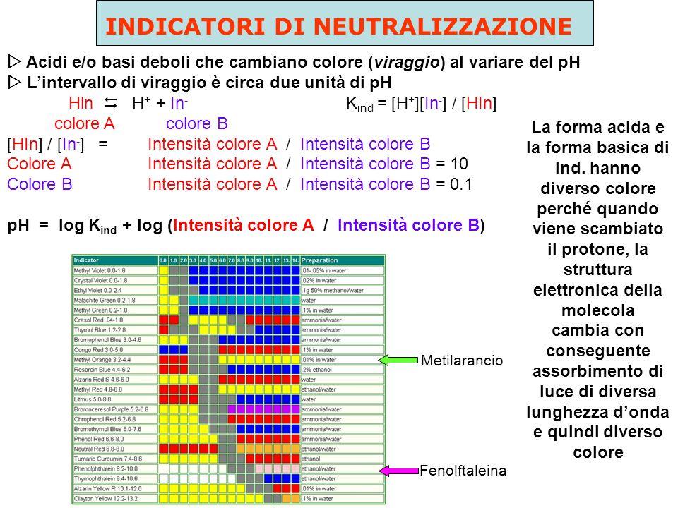 La curva di titolazione del Na 2 CO 3