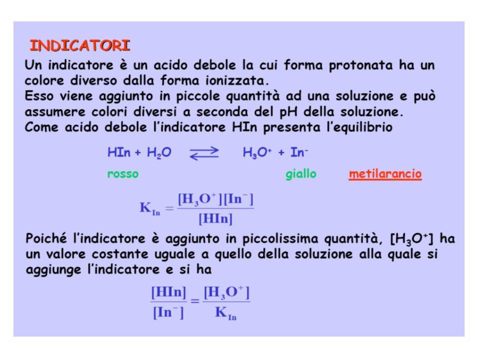 INDICATORI DI NEUTRALIZZAZIONE Acidi e/o basi deboli che cambiano colore (viraggio) al variare del pH Lintervallo di viraggio è circa due unità di pH