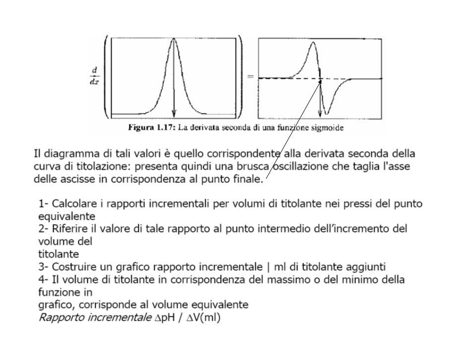 Allo scopo di aumentare la precisione (ad esempio quando il salto in corrispondenza del punto finale non e' molto netto) si possono elaborare i dati o