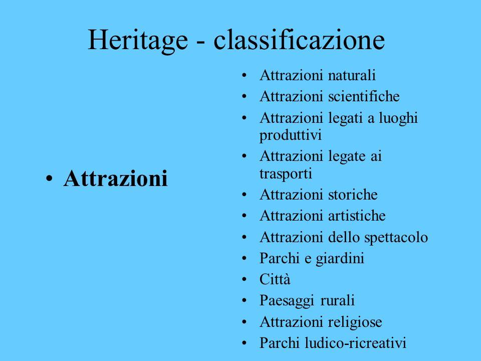 Heritage - classificazione Risorse Materiali (edifici, fiumi, aree naturali, paesaggi) Immateriali (tradizioni, stili di vita, feste, cerimonie, lingu