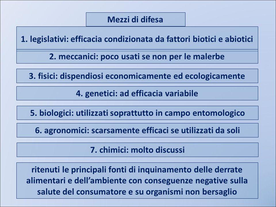 Mezzi di difesa 1. legislativi: efficacia condizionata da fattori biotici e abiotici 3. fisici: dispendiosi economicamente ed ecologicamente 4. geneti