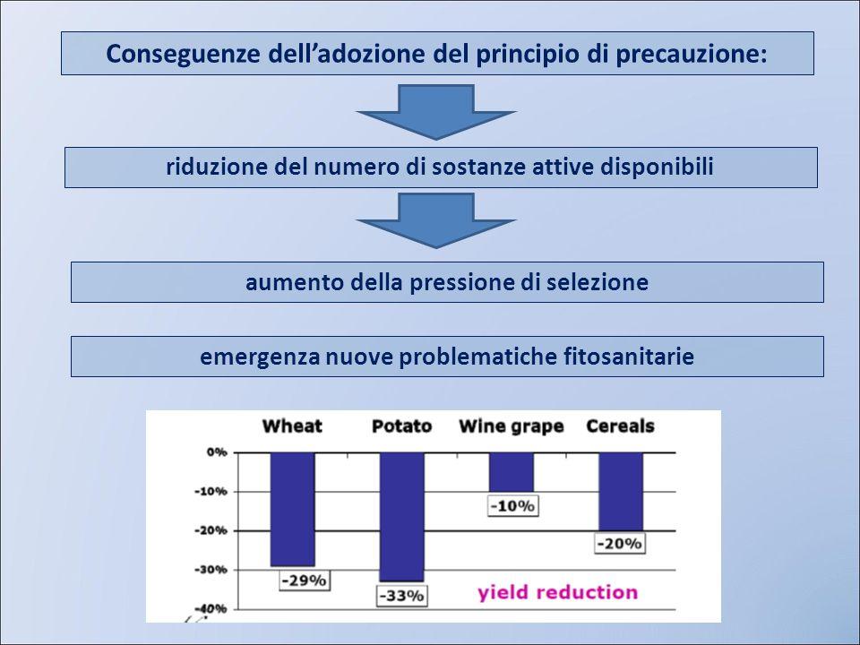 Conseguenze delladozione del principio di precauzione: riduzione del numero di sostanze attive disponibili aumento della pressione di selezione emerge