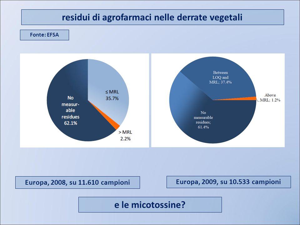 residui di agrofarmaci nelle derrate vegetali Europa, 2008, su 11.610 campioni Europa, 2009, su 10.533 campioni Fonte: EFSA e le micotossine?