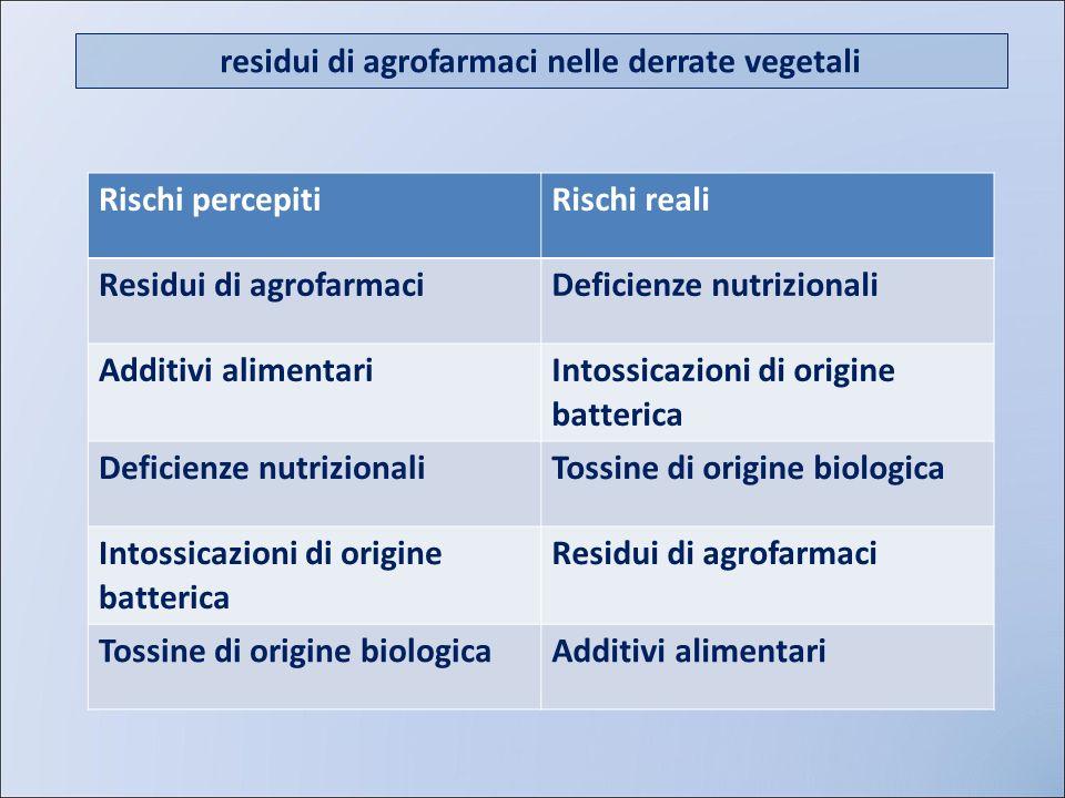 residui di agrofarmaci nelle derrate vegetali Rischi percepitiRischi reali Residui di agrofarmaciDeficienze nutrizionali Additivi alimentari Intossica