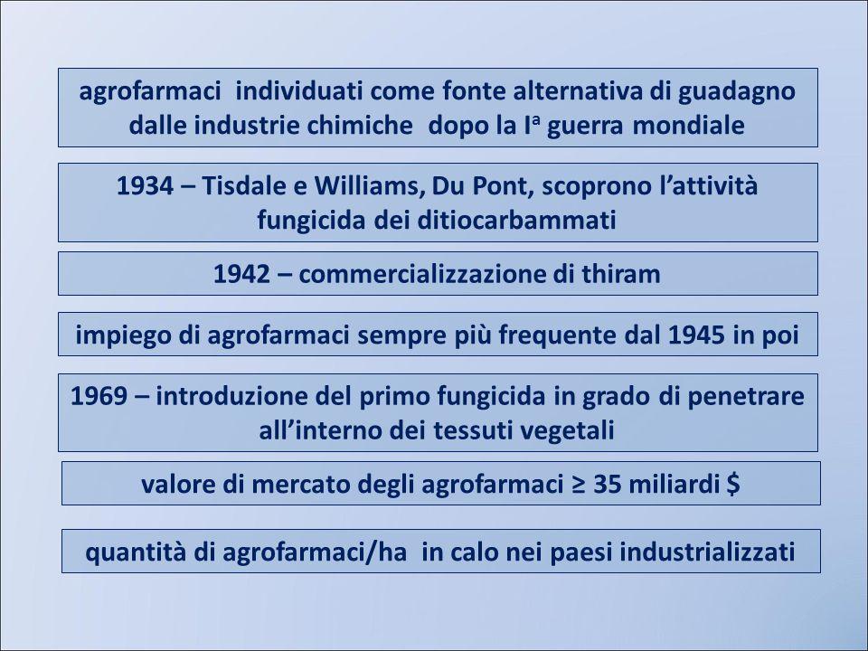 agrofarmaci individuati come fonte alternativa di guadagno dalle industrie chimiche dopo la I a guerra mondiale 1934 – Tisdale e Williams, Du Pont, sc