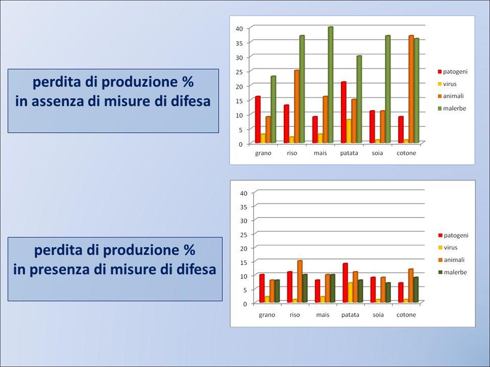 perdita di produzione % in assenza di misure di difesa perdita di produzione % in presenza di misure di difesa