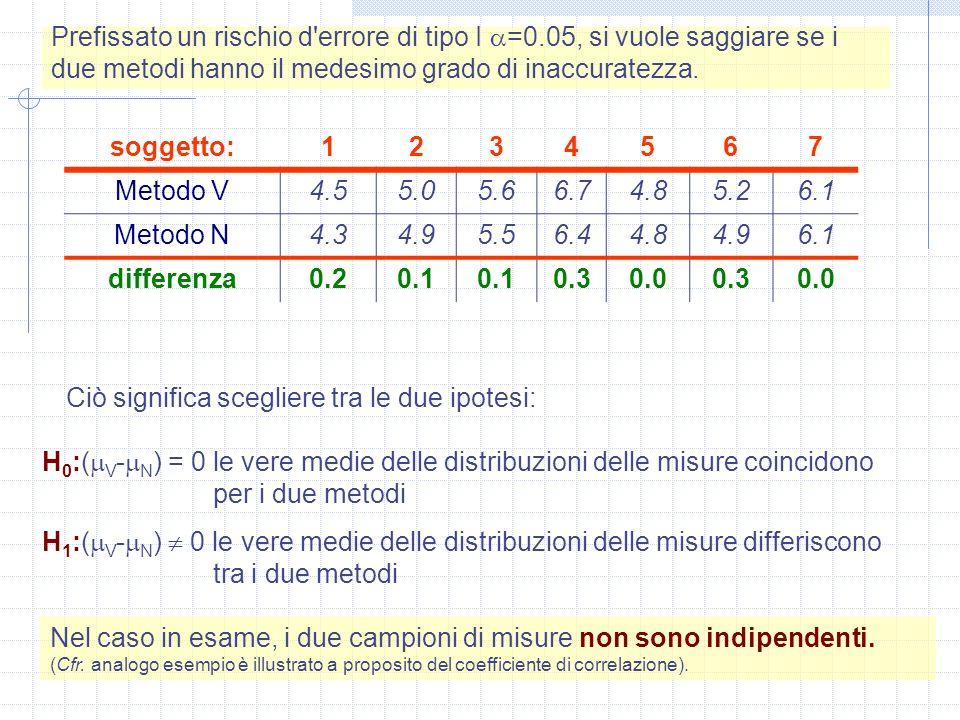 Prefissato un rischio d'errore di tipo I =0.05, si vuole saggiare se i due metodi hanno il medesimo grado di inaccuratezza. soggetto:1234567 Metodo V4
