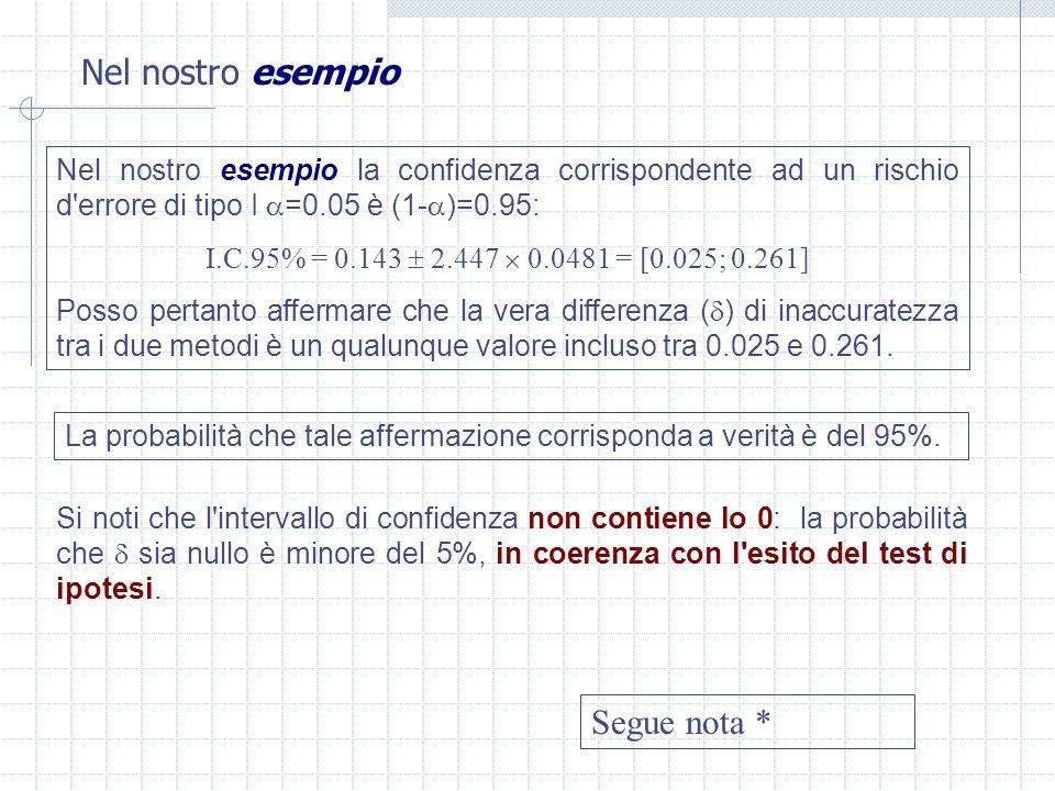 Nel nostro esempio Nel nostro esempio la confidenza corrispondente ad un rischio d'errore di tipo I =0.05 è (1- )=0.95: I.C.95% = 0.143 2.447 0.0481 =