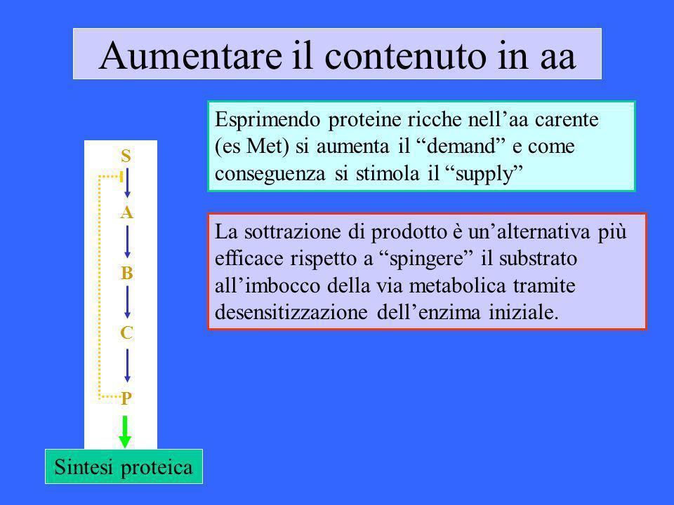 Aumentare il contenuto in aa Esprimendo proteine ricche nellaa carente (es Met) si aumenta il demand e come conseguenza si stimola il supply Sintesi p