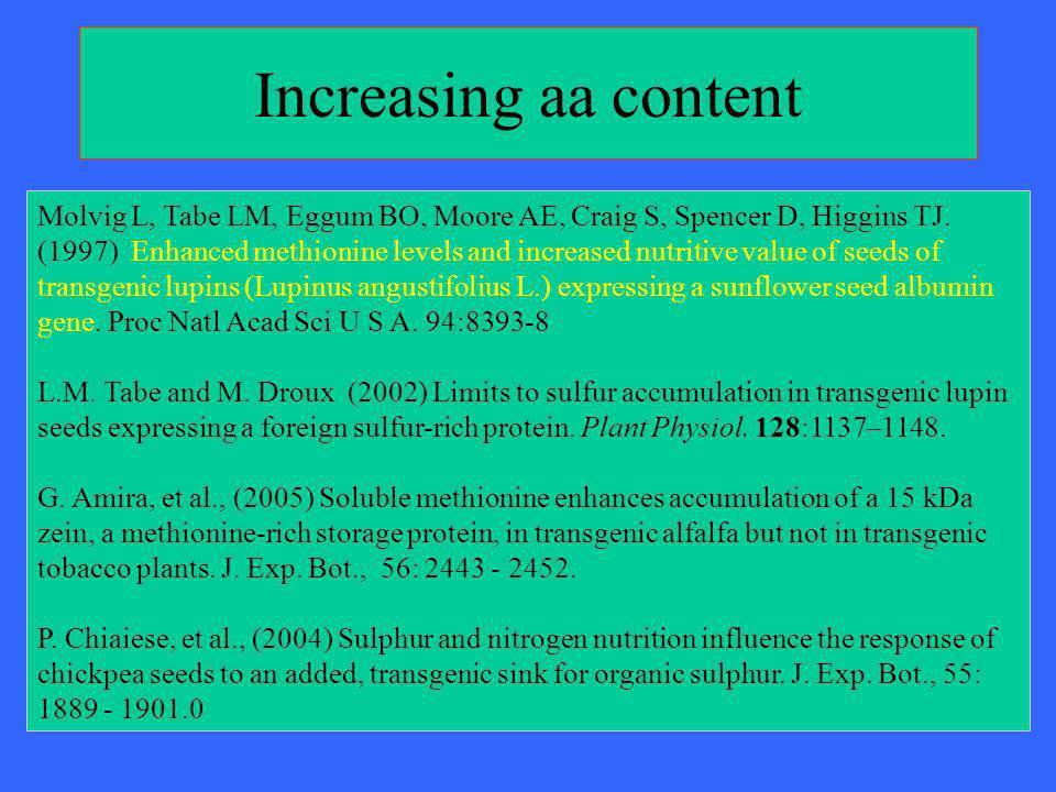 Increasing aa content Molvig L, Tabe LM, Eggum BO, Moore AE, Craig S, Spencer D, Higgins TJ. (1997) Enhanced methionine levels and increased nutritive