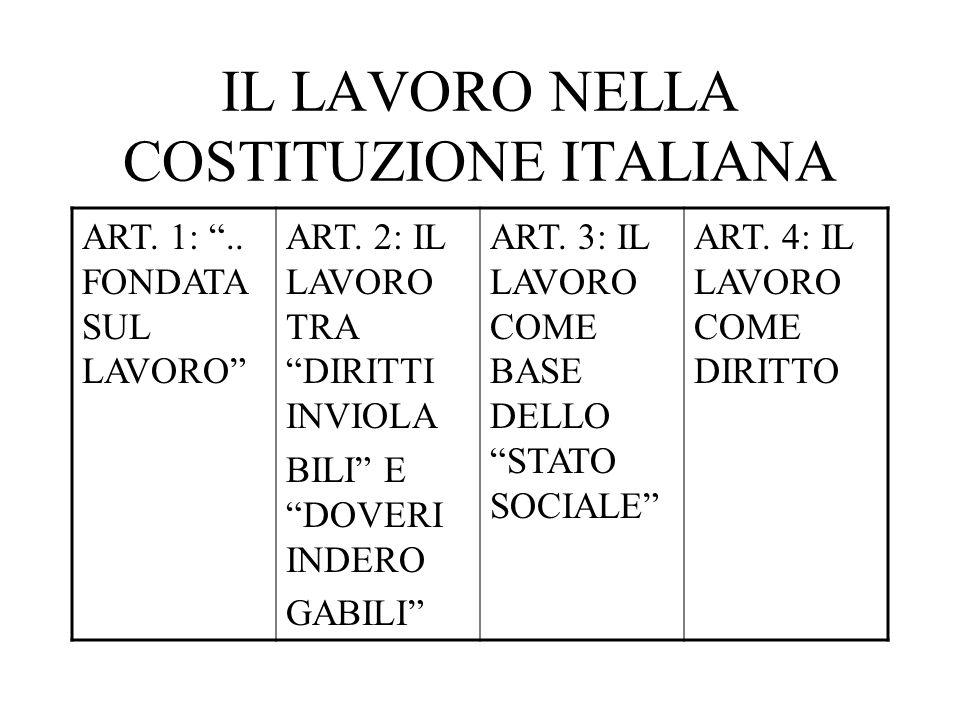 IL LAVORO NELLA COSTITUZIONE ITALIANA ART. 1:.. FONDATA SUL LAVORO ART. 2: IL LAVORO TRA DIRITTI INVIOLA BILI E DOVERI INDERO GABILI ART. 3: IL LAVORO