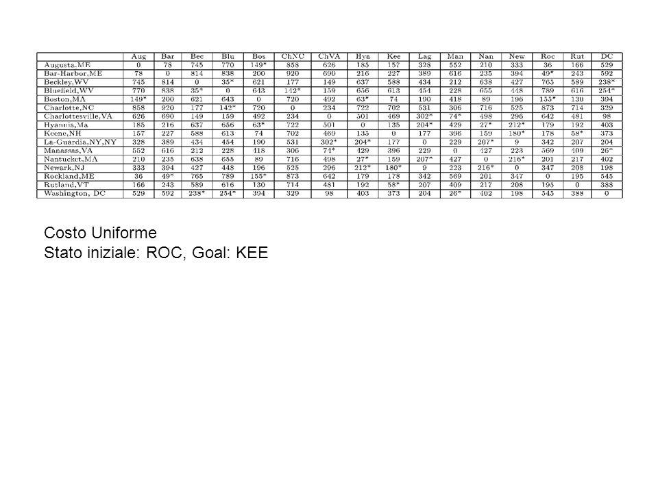 Costo Uniforme Stato iniziale: ROC, Goal: KEE