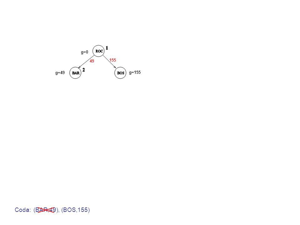 g=0 g=49 g=155 49 155 Coda: (BAR,49), (BOS,155)