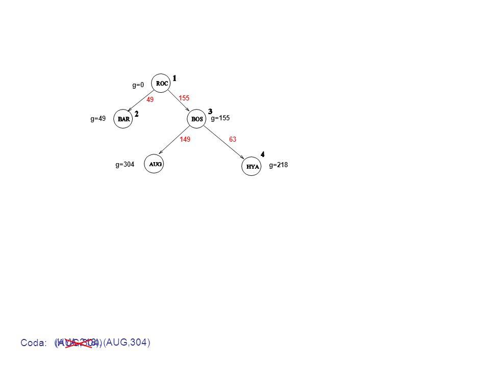 g=0 g=49 g=155 49 155 Coda: (AUG,304) 14963 g=304 g=218 (HYA,218), (AUG,304)