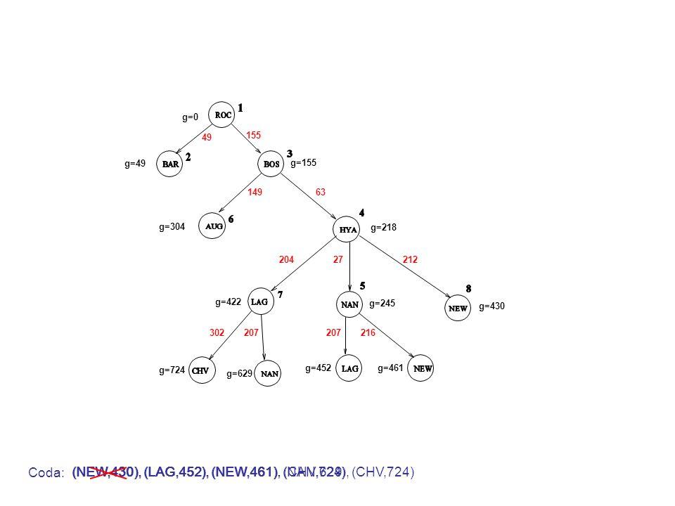 (NEW,430), (LAG,452), (NEW,461), (CHV,724)(NEW,430), (LAG,452), (NEW,461), (NAN,629), (CHV,724) g=0 g=49 g=155 49 155 Coda: 14963 g=304 g=218 20427212 g=422 g=245 g=430 (NEW,430), (LAG,452), (NEW,461) 207216 g=461g=452 302207 g=724 g=629