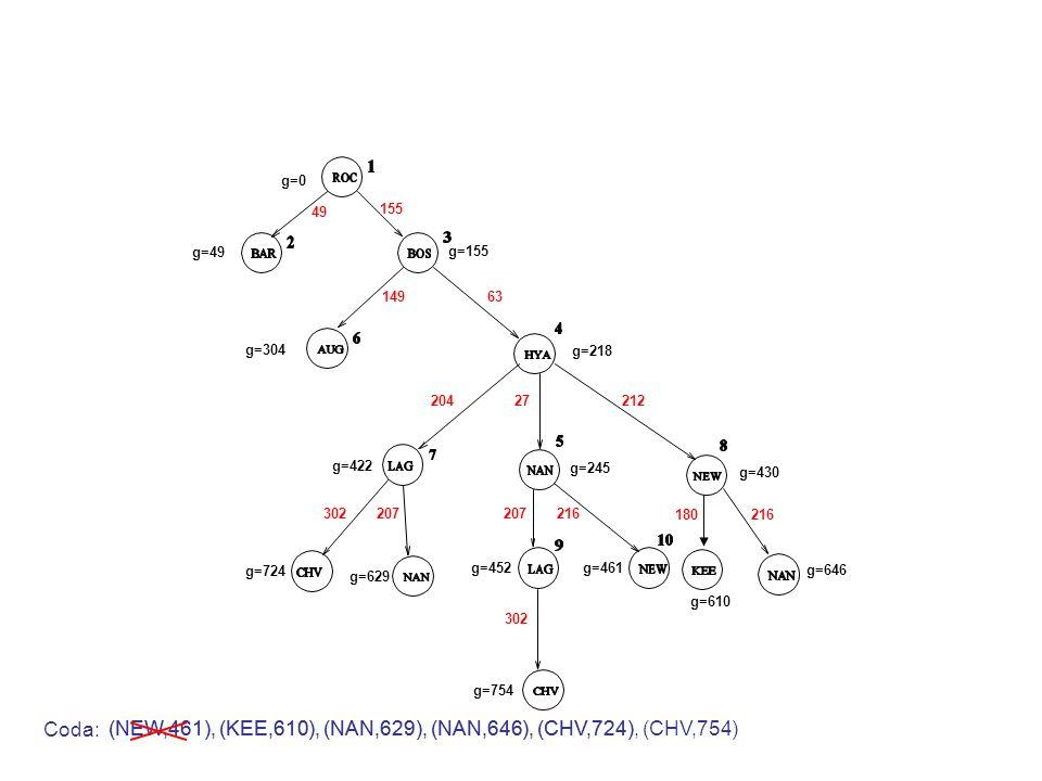 (NEW,461), (KEE,610), (NAN,629), (NAN,646), (CHV,724) g=0 g=49 g=155 49 155 Coda: 14963 g=304 g=218 20427212 g=422 g=245 g=430 207216 g=461g=452 302207 g=724 g=629 180216 g=610 g=646 302 g=754 (NEW,461), (KEE,610), (NAN,629), (NAN,646), (CHV,724), (CHV,754)