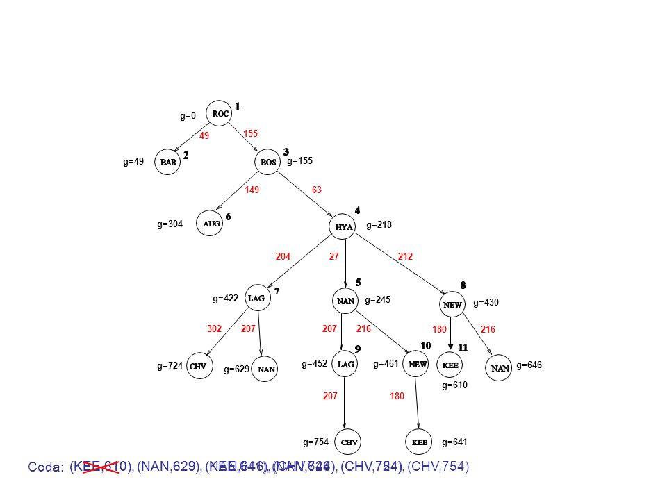 g=0 g=49 g=155 49 155 Coda: 14963 g=304 g=218 20427212 g=422 g=245 g=430 207216 g=461g=452 302207 g=724 g=629 180216 g=610 g=646 207 g=754 (KEE,610), (NAN,629), (NAN,646), (CHV,724), (CHV,754) 180 g=641 (KEE,610), (NAN,629), (KEE,641), (NAN,646), (CHV,724), (CHV,754)