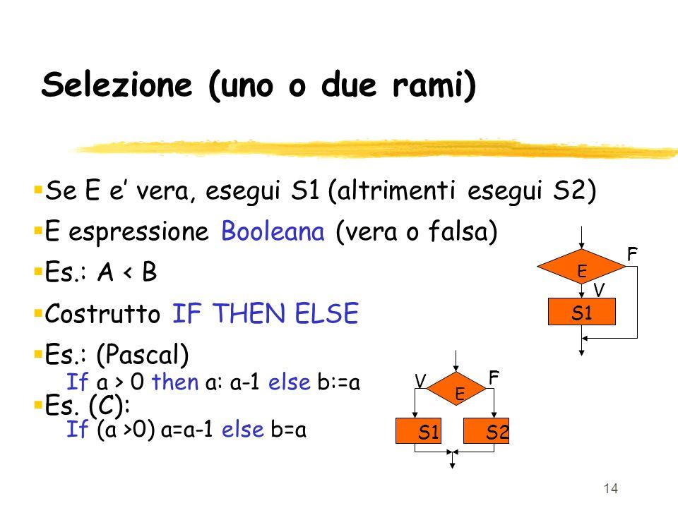 14 Selezione (uno o due rami) Se E e vera, esegui S1 (altrimenti esegui S2) E espressione Booleana (vera o falsa) Es.: A < B Costrutto IF THEN ELSE Es