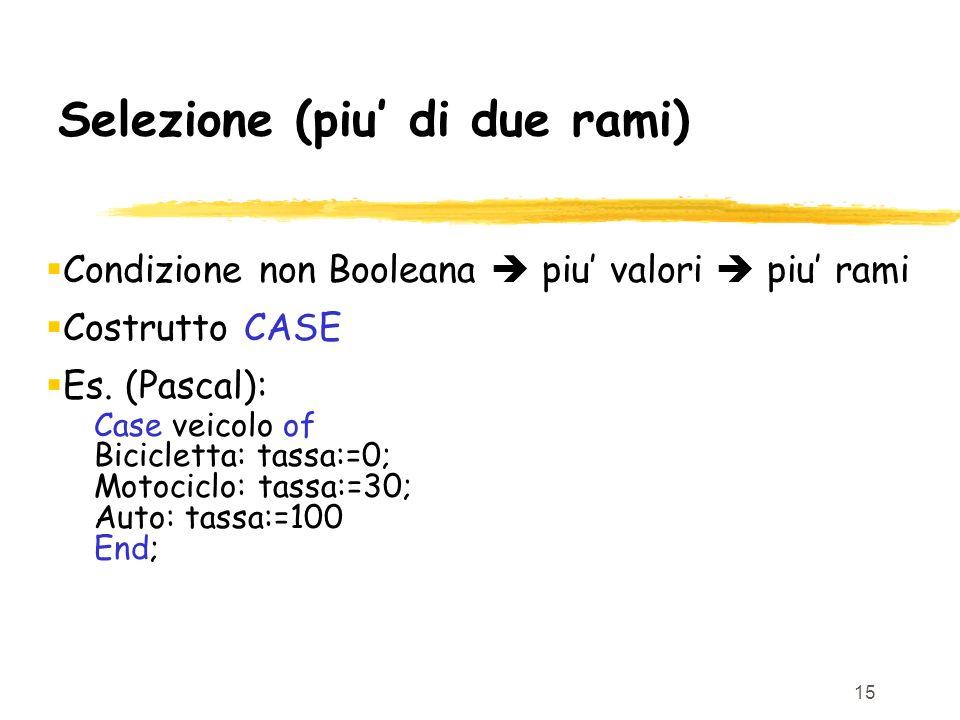 15 Selezione (piu di due rami) Condizione non Booleana piu valori piu rami Costrutto CASE Es. (Pascal): Case veicolo of Bicicletta: tassa:=0; Motocicl