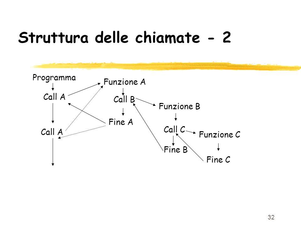 32 Struttura delle chiamate - 2 Programma Call A Funzione A Call B Fine C Funzione C Funzione B Call C Fine B Fine A