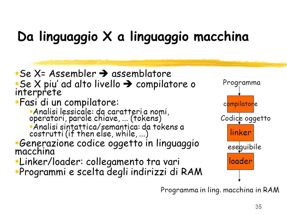 35 Da linguaggio X a linguaggio macchina Se X= Assembler assemblatore Se X piu ad alto livello compilatore o interprete Fasi di un compilatore: Analis