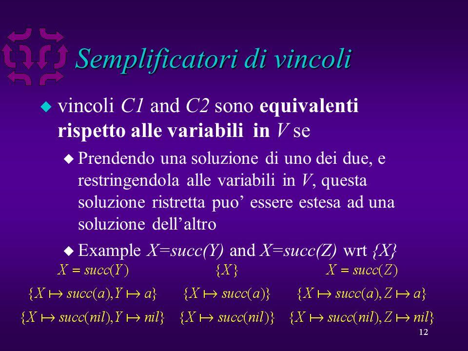 12 Semplificatori di vincoli u vincoli C1 and C2 sono equivalenti rispetto alle variabili in V se u Prendendo una soluzione di uno dei due, e restringendola alle variabili in V, questa soluzione ristretta puo essere estesa ad una soluzione dellaltro u Example X=succ(Y) and X=succ(Z) wrt {X}