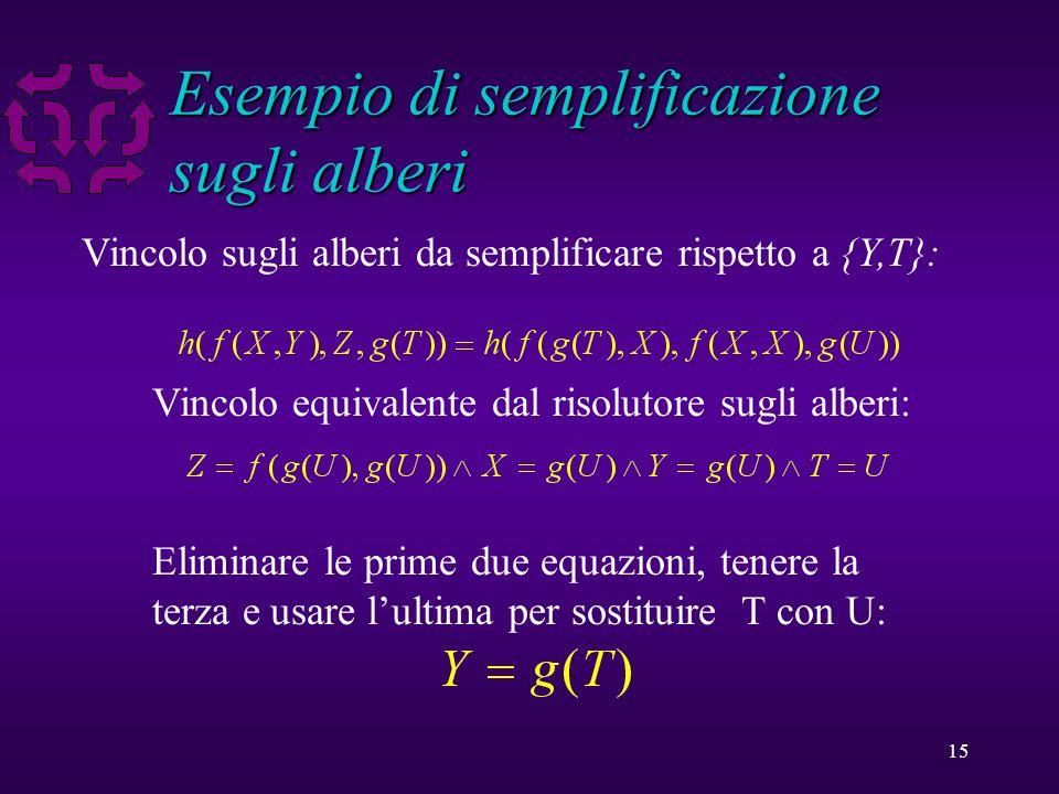 15 Esempio di semplificazione sugli alberi Vincolo sugli alberi da semplificare rispetto a {Y,T}: Vincolo equivalente dal risolutore sugli alberi: Eliminare le prime due equazioni, tenere la terza e usare lultima per sostituire T con U: